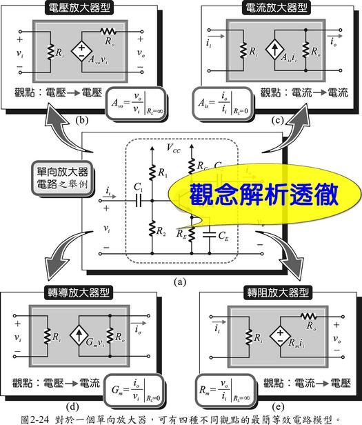常见的等效电路与理念 2-2 依赖电源之种类与等效分析 2-3 单向放大器